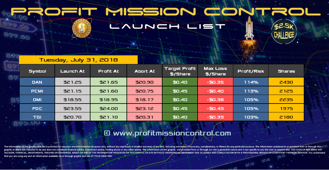 Profit Mission Control Watch List for 07-31-2018
