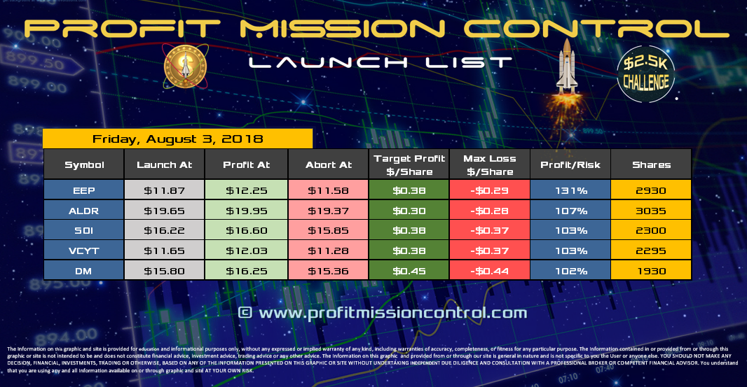 Profit Mission Control Watch List for 08-03-2018