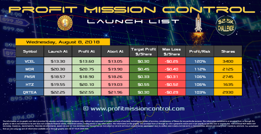 Profit Mission Control Watch List for 08-08-2018