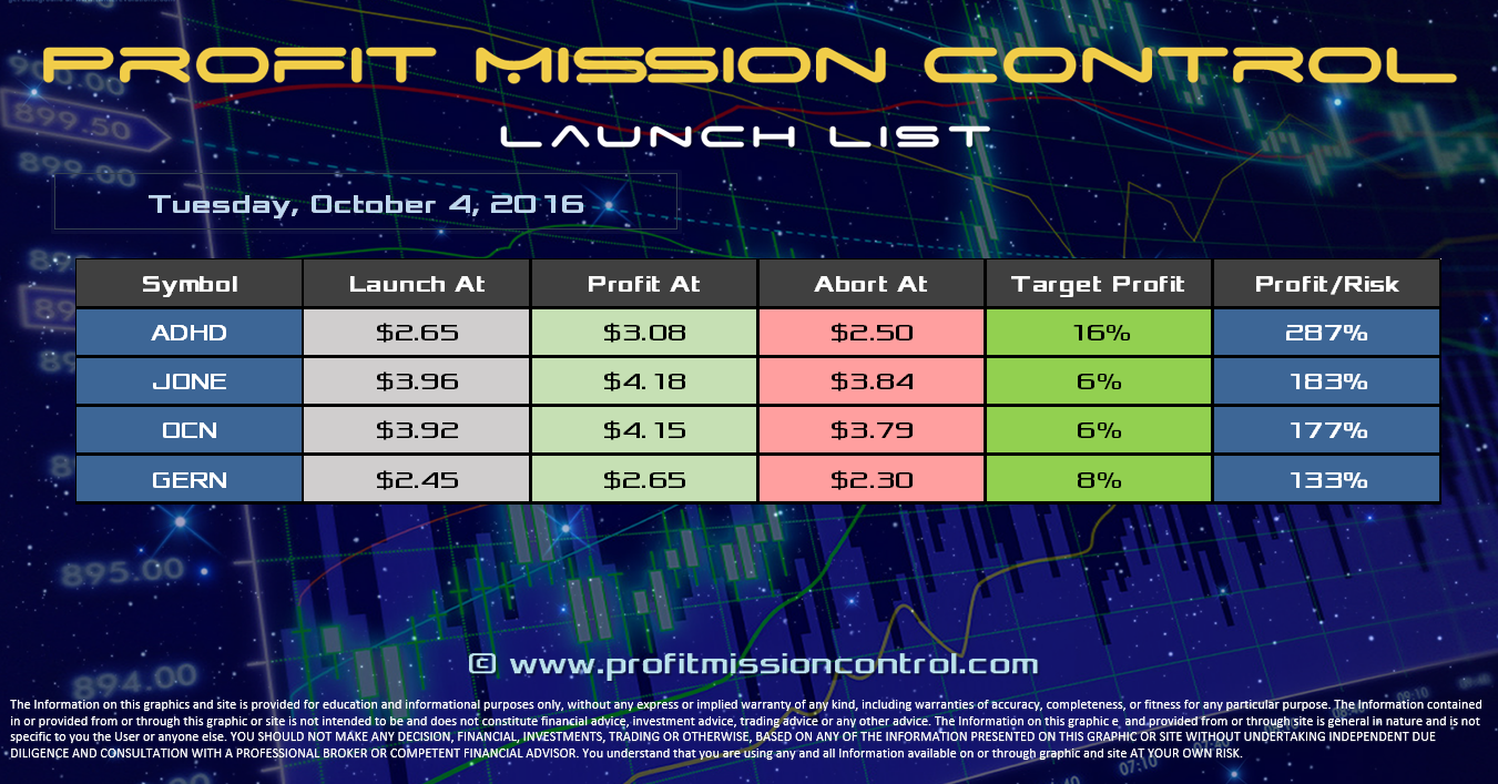 Profit Mission Control Watch List for 10-04-2016