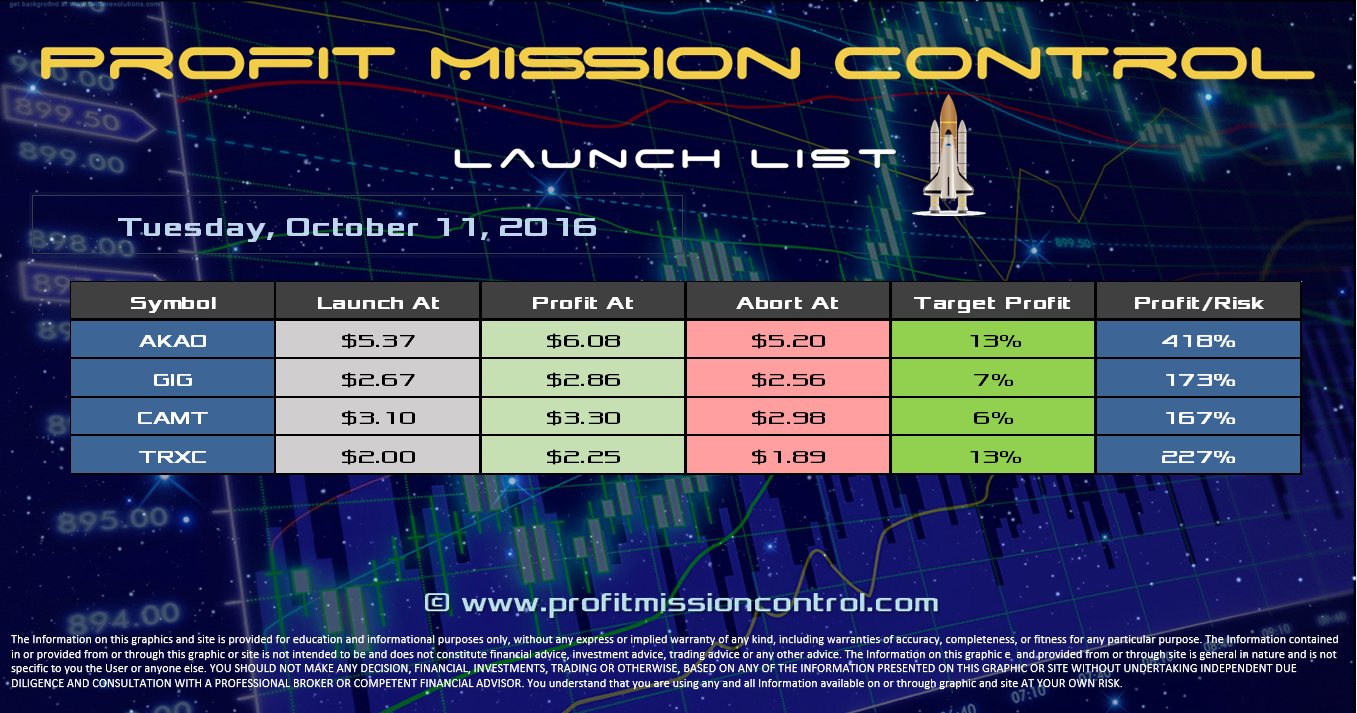 Profit Mission Control Watch List for 10-11-2016