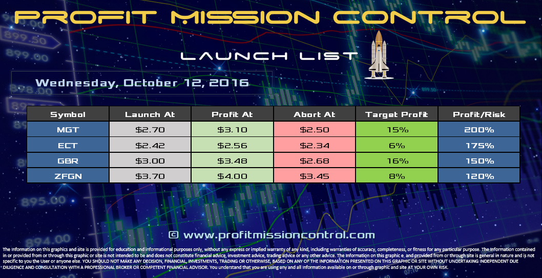 Profit Mission Control Watch List for 10-12-2016