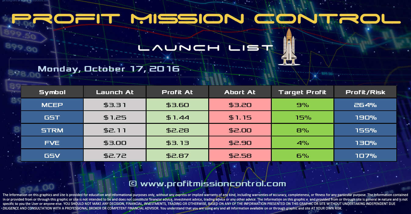 Profit Mission Control Watch List for 10-17-2016