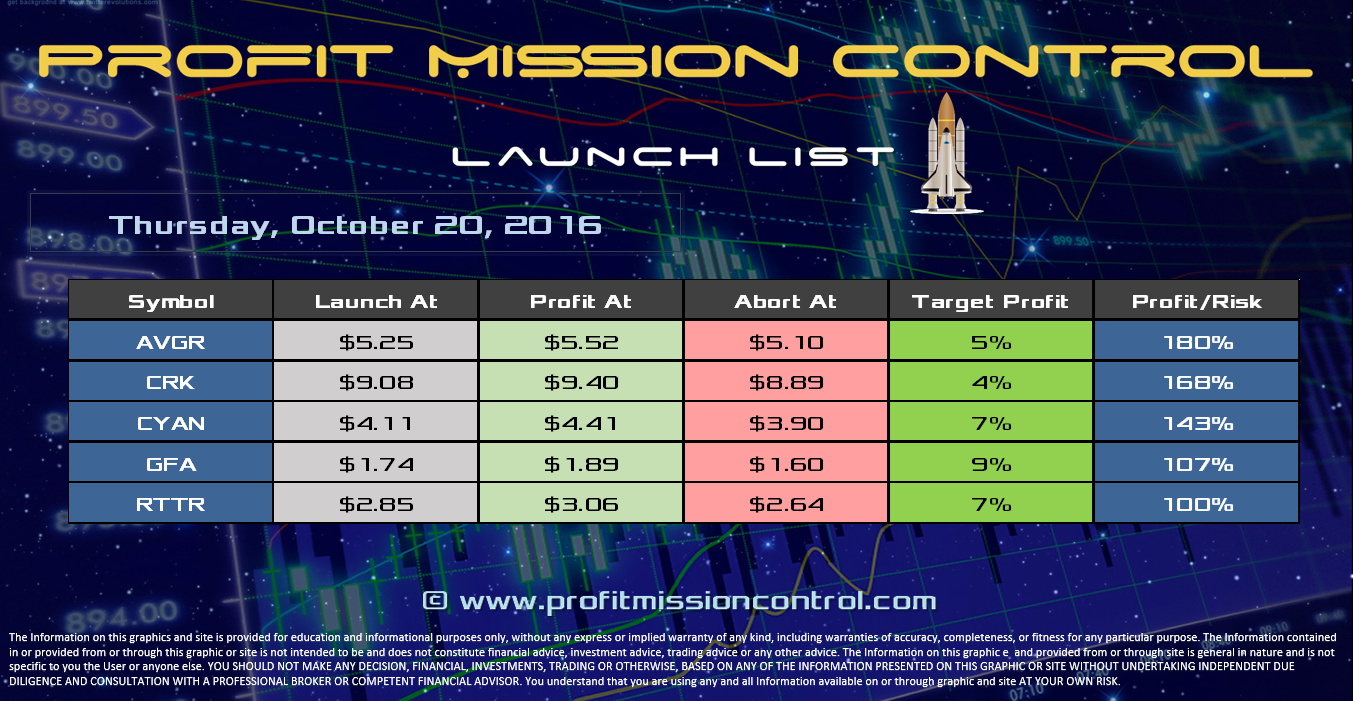 Profit Mission Control Watch List for 10-20-2016