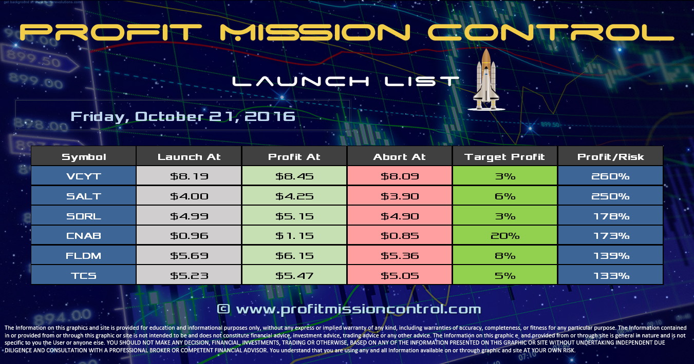 Profit Mission Control Watch List for 10-21-2016