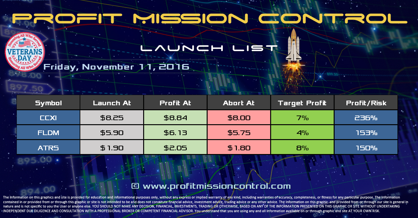 Profit Mission Control Watch List for 11-11-2016