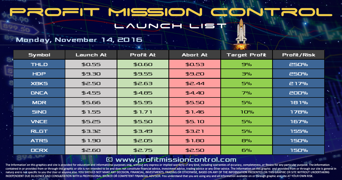 Profit Mission Control Watch List for 11-14-2016