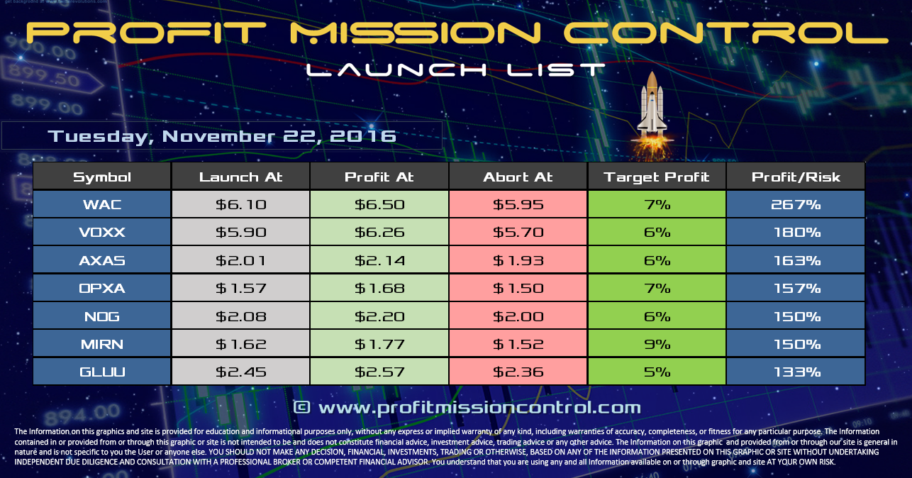 Profit Mission Control Watch List for 11-22-2016