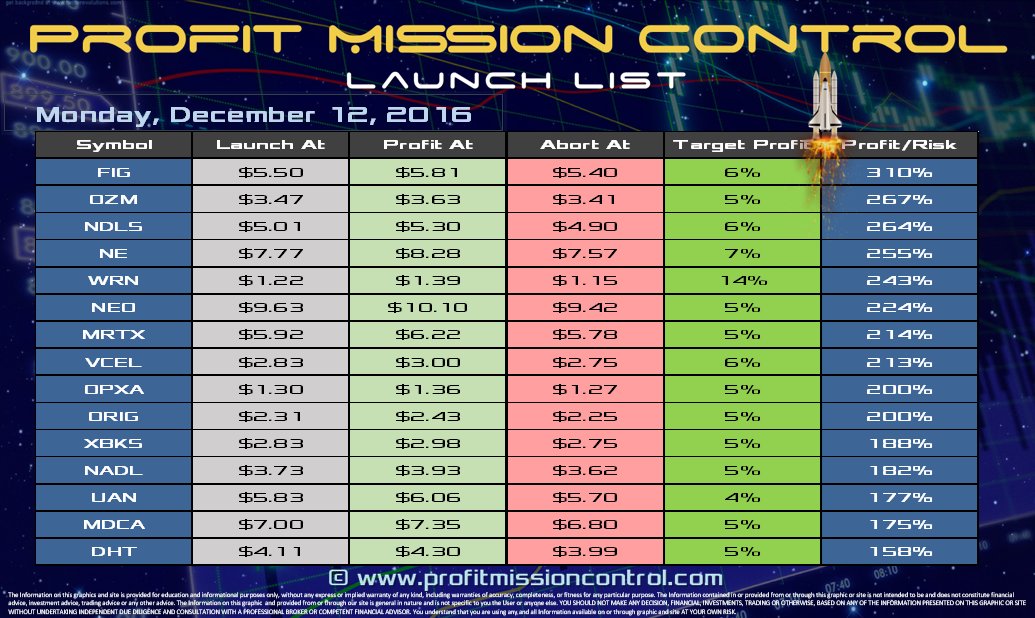 Profit Mission Control Watch List for 12-12-2016