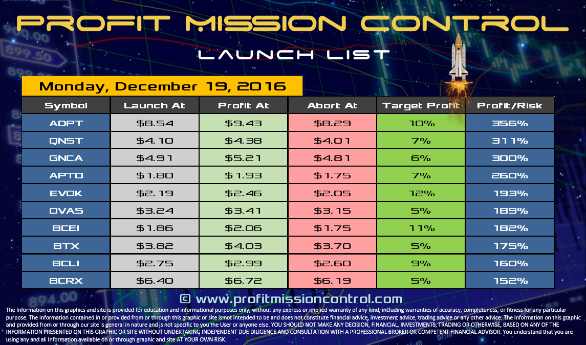 Profit Mission Control Watch List for 12-19-2016