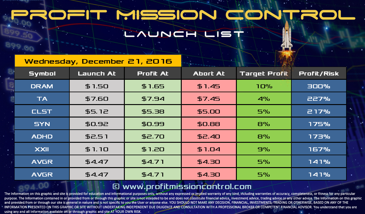 Profit Mission Control Watch List for 12-21-2016