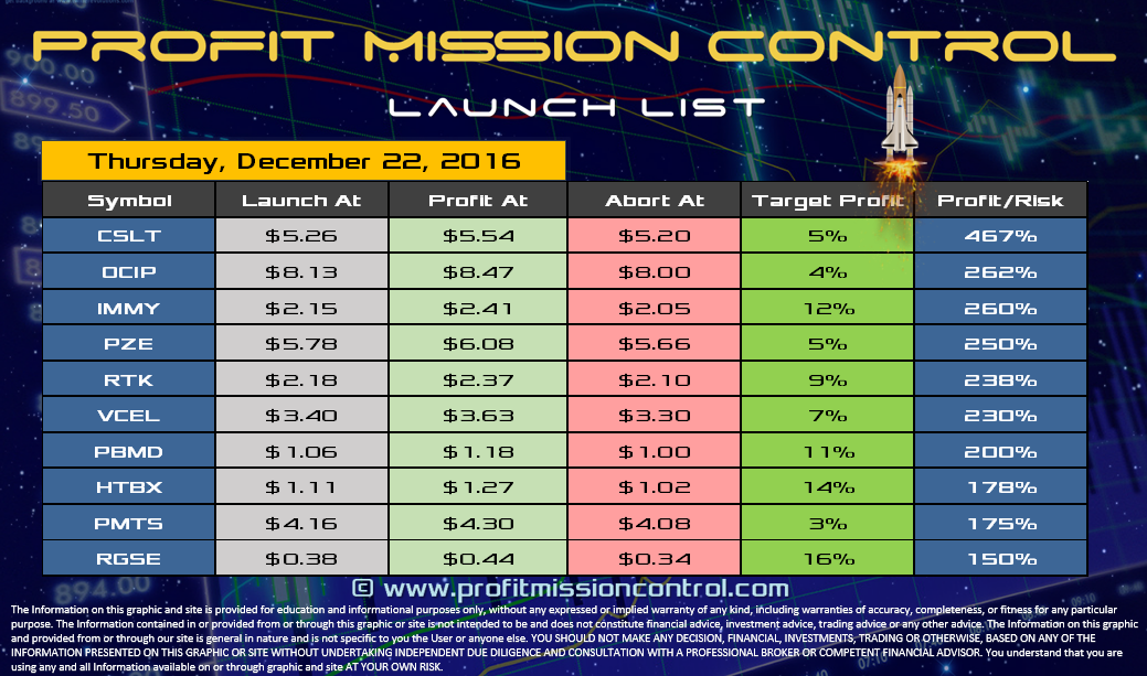 Profit Mission Control Watch List for 12-22-2016