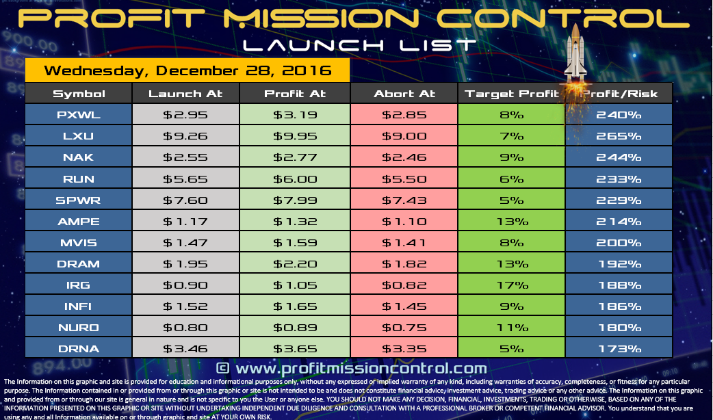 Profit Mission Control Watch List for 12-27-2016