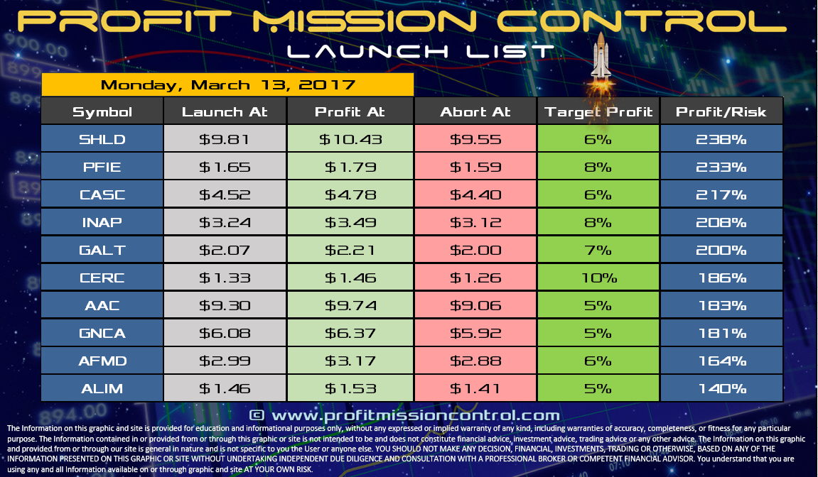 Profit Mission Control Watch List for 03-13-2017