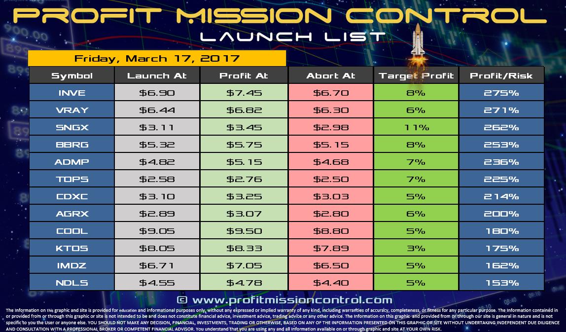 Profit Mission Control Watch List for 3-17-2017