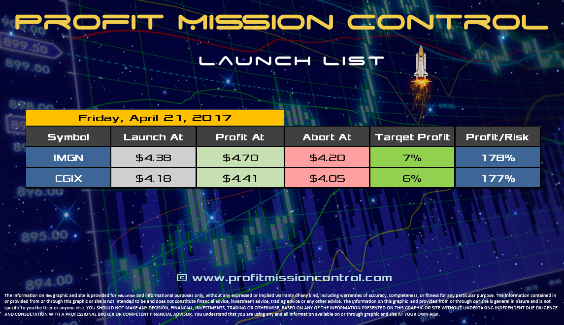 Profit Mission Control Watch List for 04-21-2017