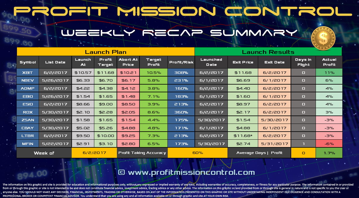 Profit Recap for the week of 06-02-2017