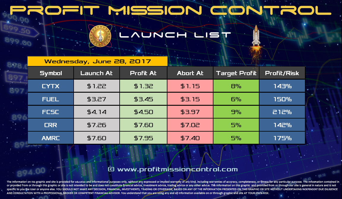 Profit Mission Control Watch List for 06-28-2017