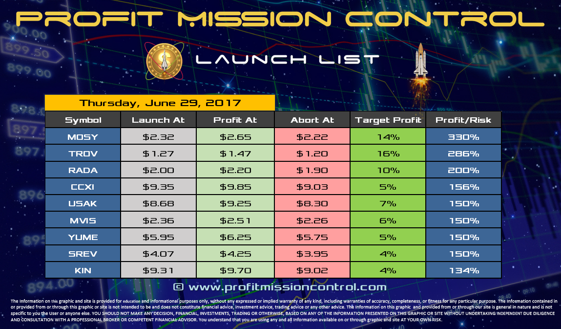 Profit Mission Control Watch List for 06-29-2017