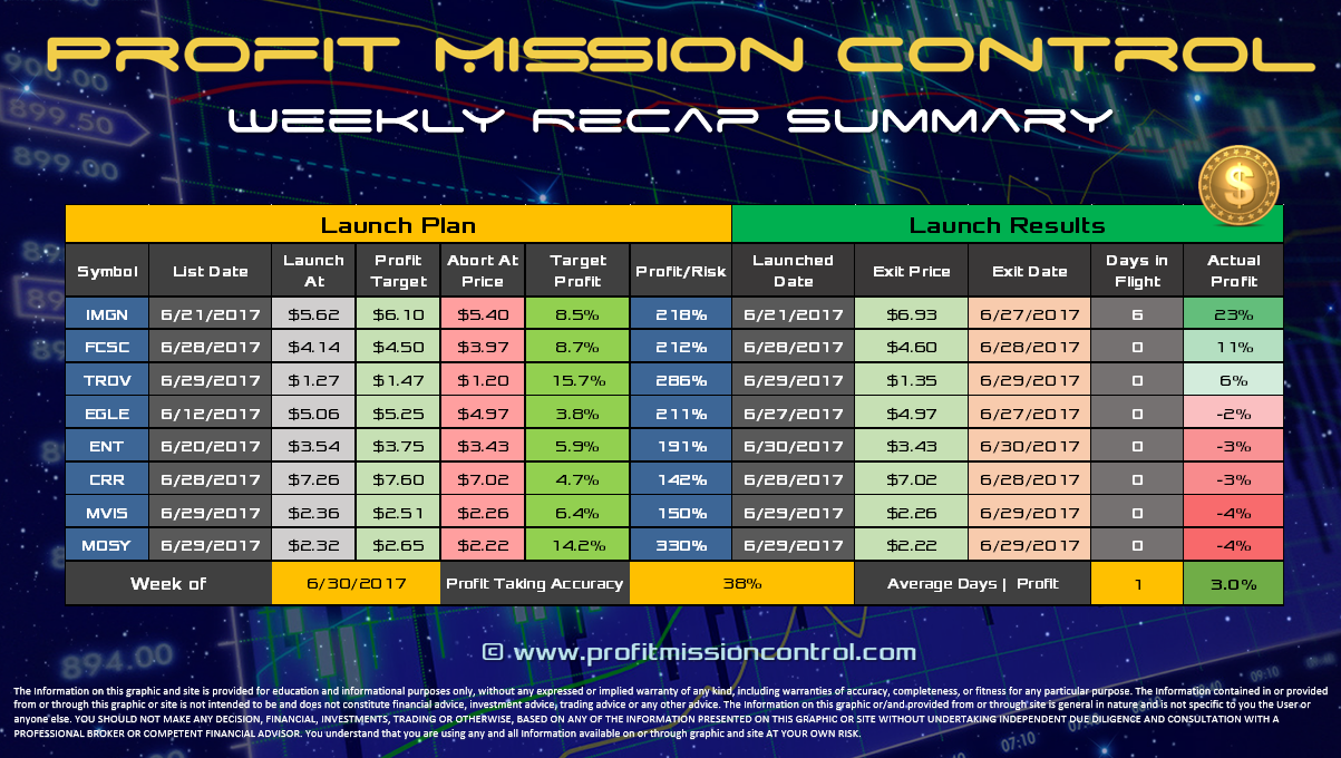 Profit Recap for the week of 6-30-2017