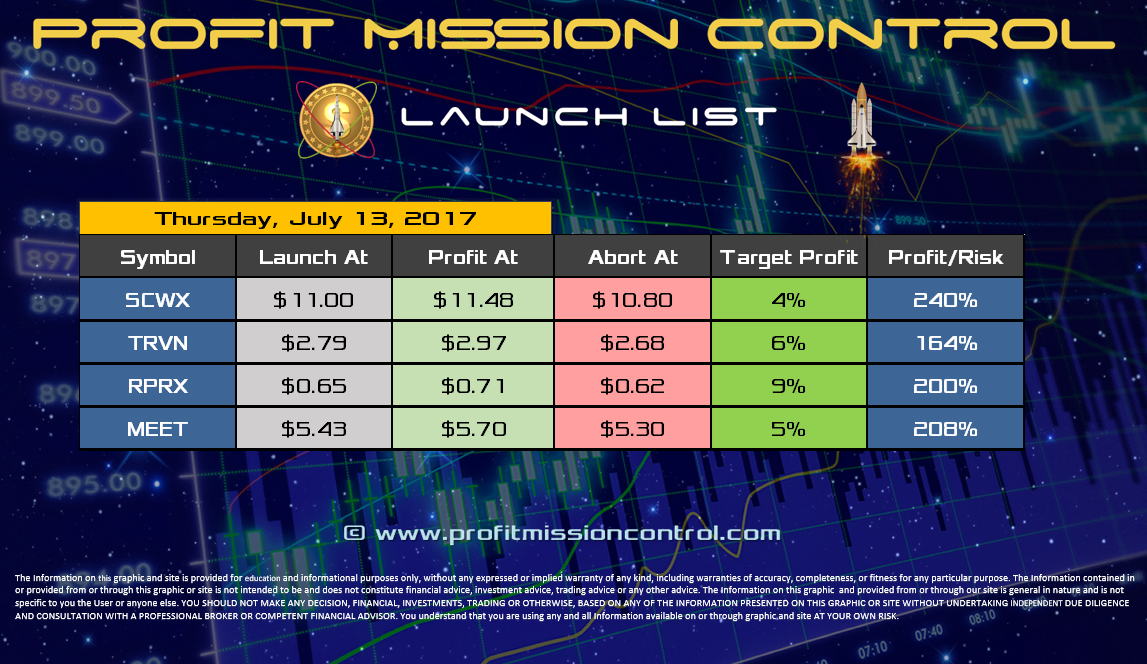 Profit Mission Control Watch List for 07-13-2017