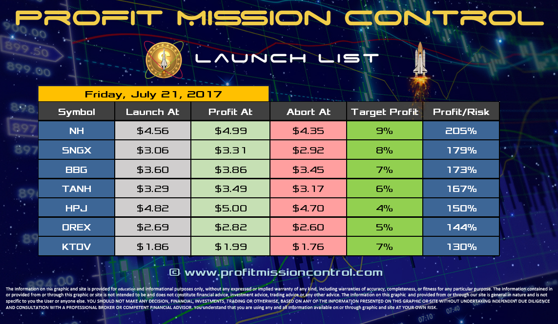 Profit Mission Control Watch List for 07-21-2017