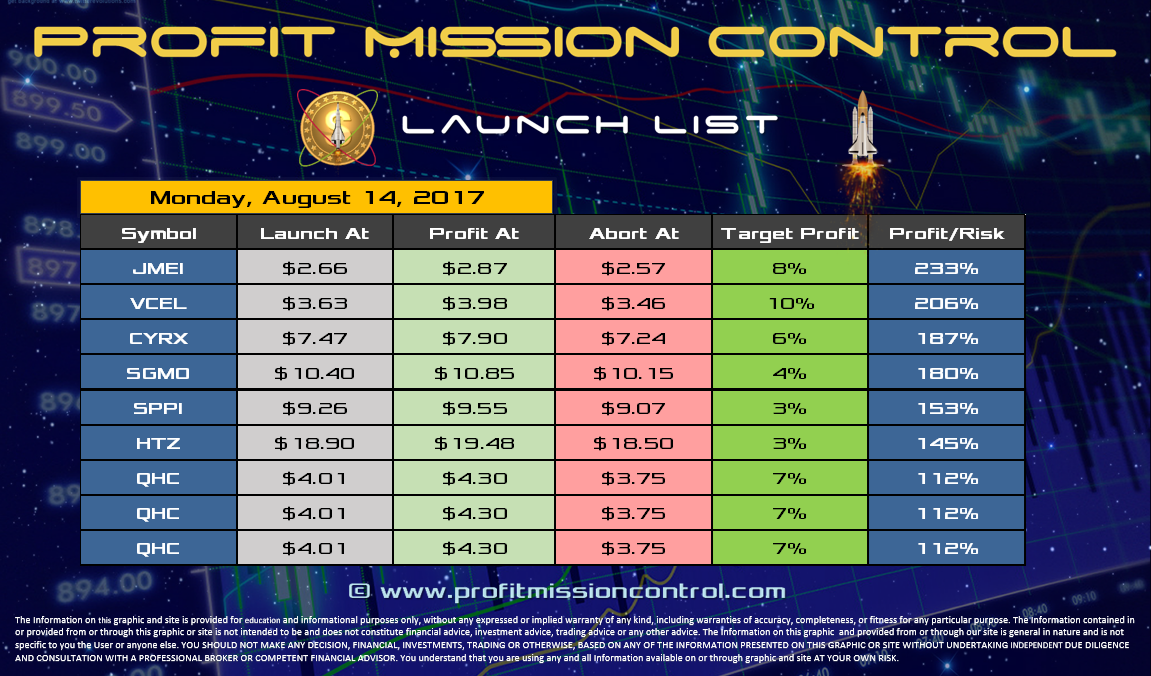 Profit Mission Control Watch List for 08-14-2017