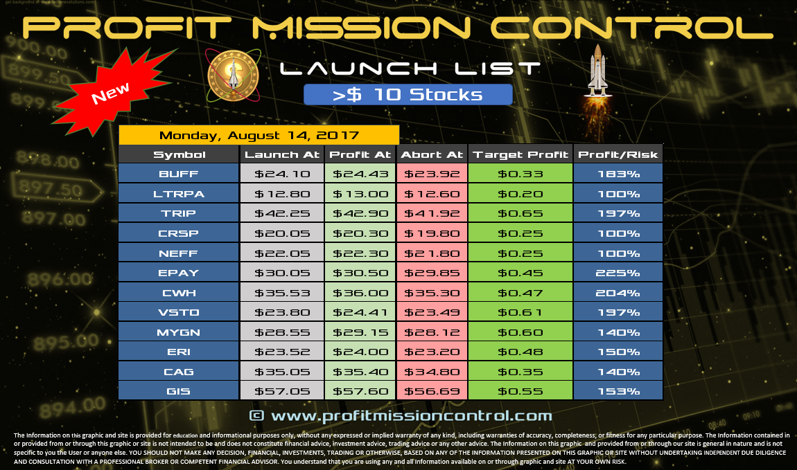 Profit Mission Control Watch List for 08-14-2017 >$10