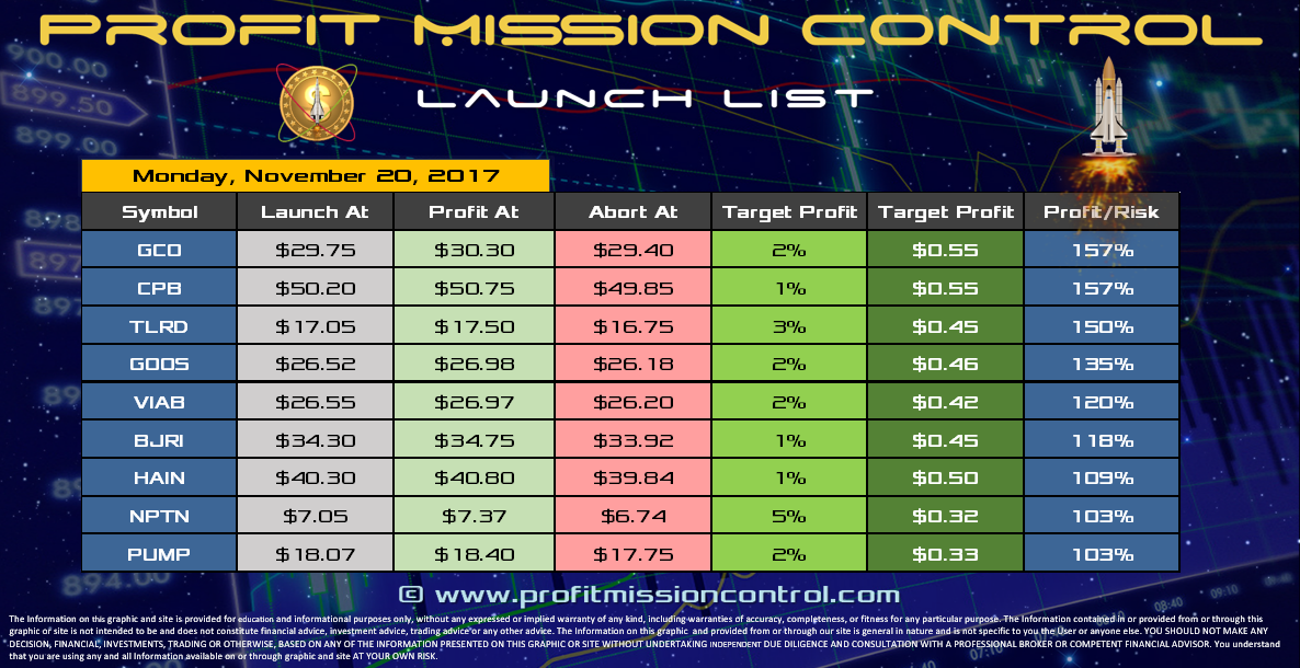 Profit Mission Control Watch List for 11-20-2017