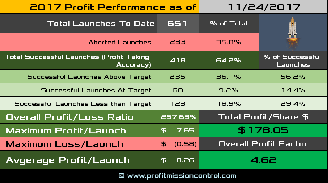 performance card 11-24-2017