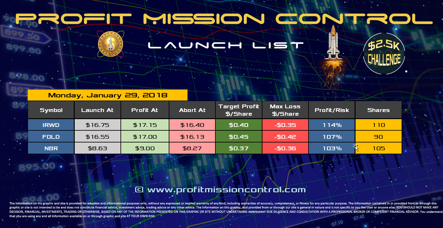 Profit Mission Control Watch List for 01-29-2018