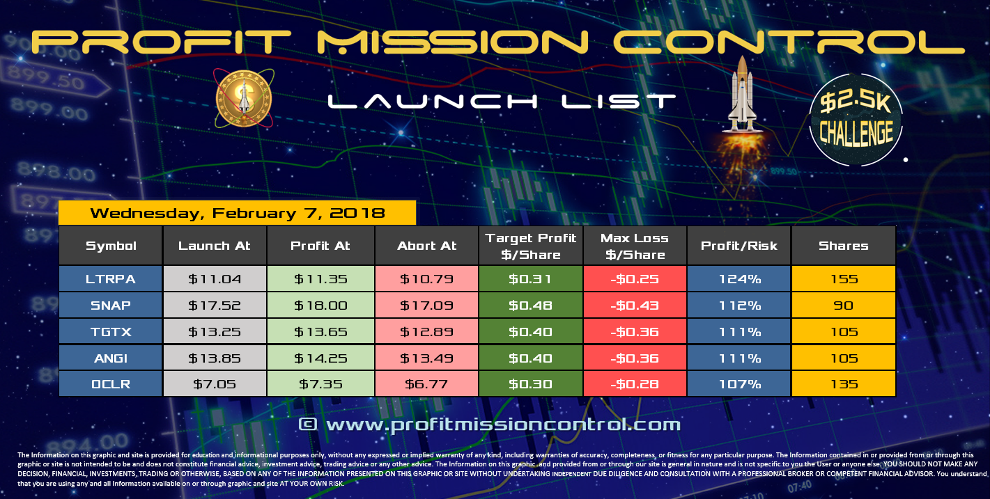 Profit Mission Control Watch List for 02-07-2018