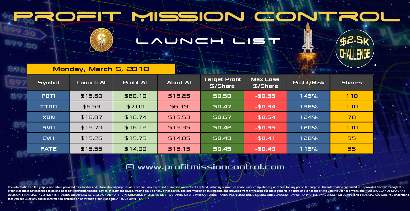 Profit Mission Control Watch List for 03-05-2018