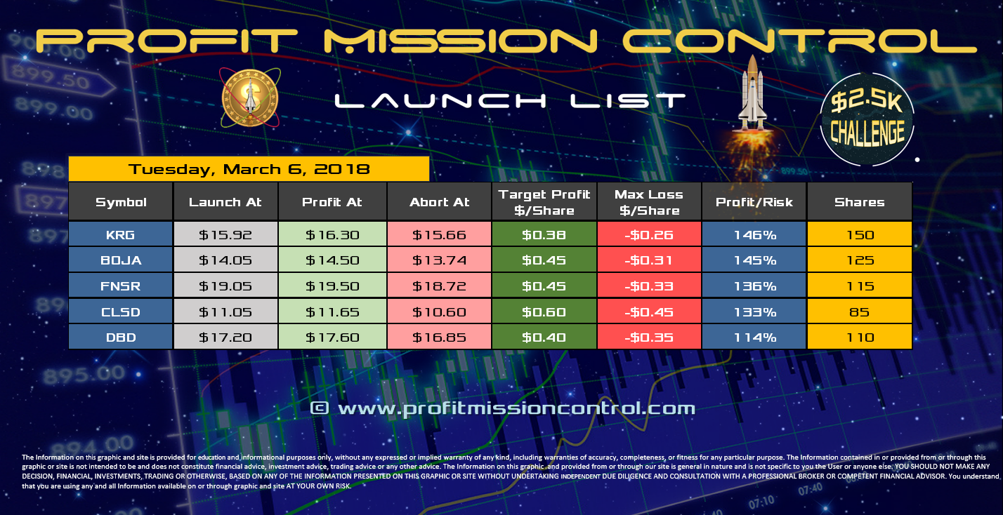 Profit Mission Control Watch List for 03-06-2018
