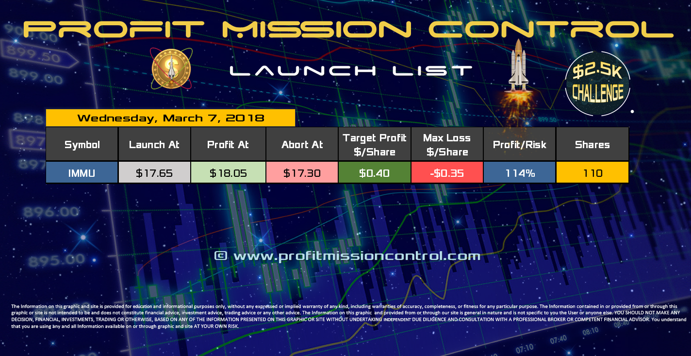 Profit Mission Control Watch List for 03-07-2018