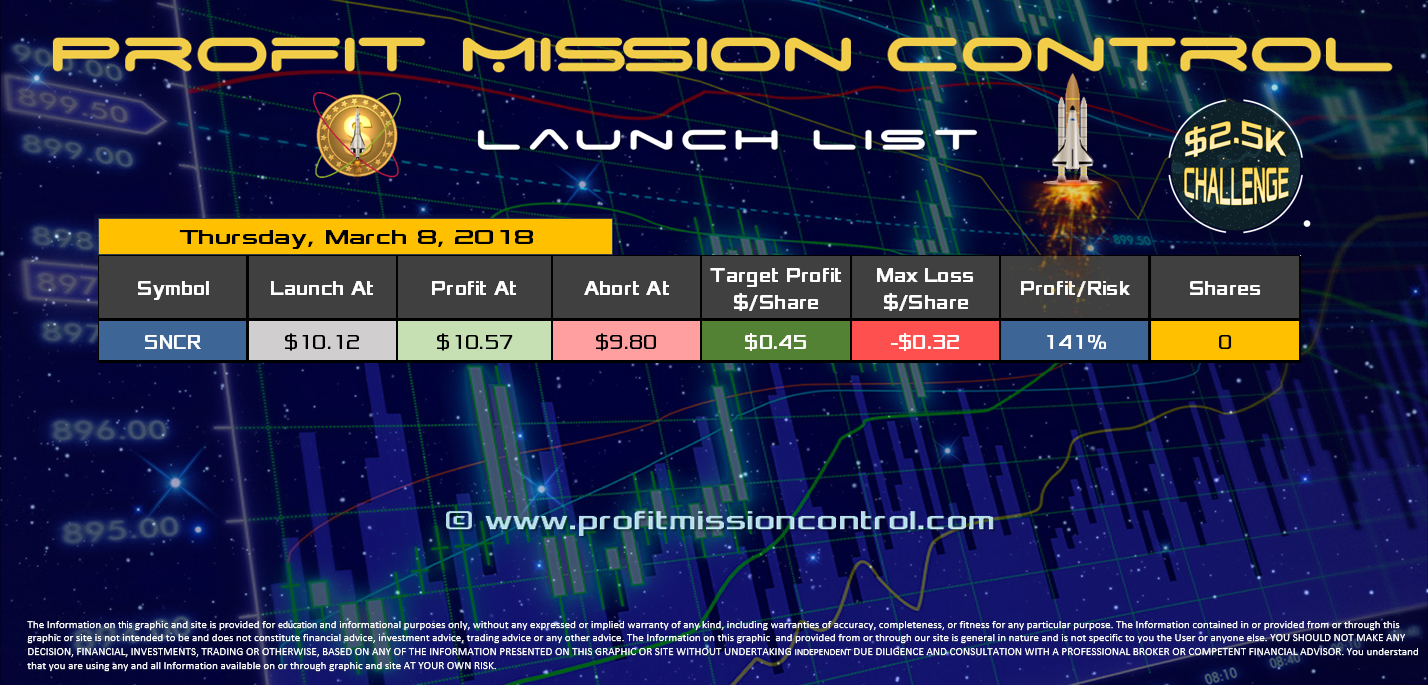 Profit Mission Control Watch List for 03-08-2018