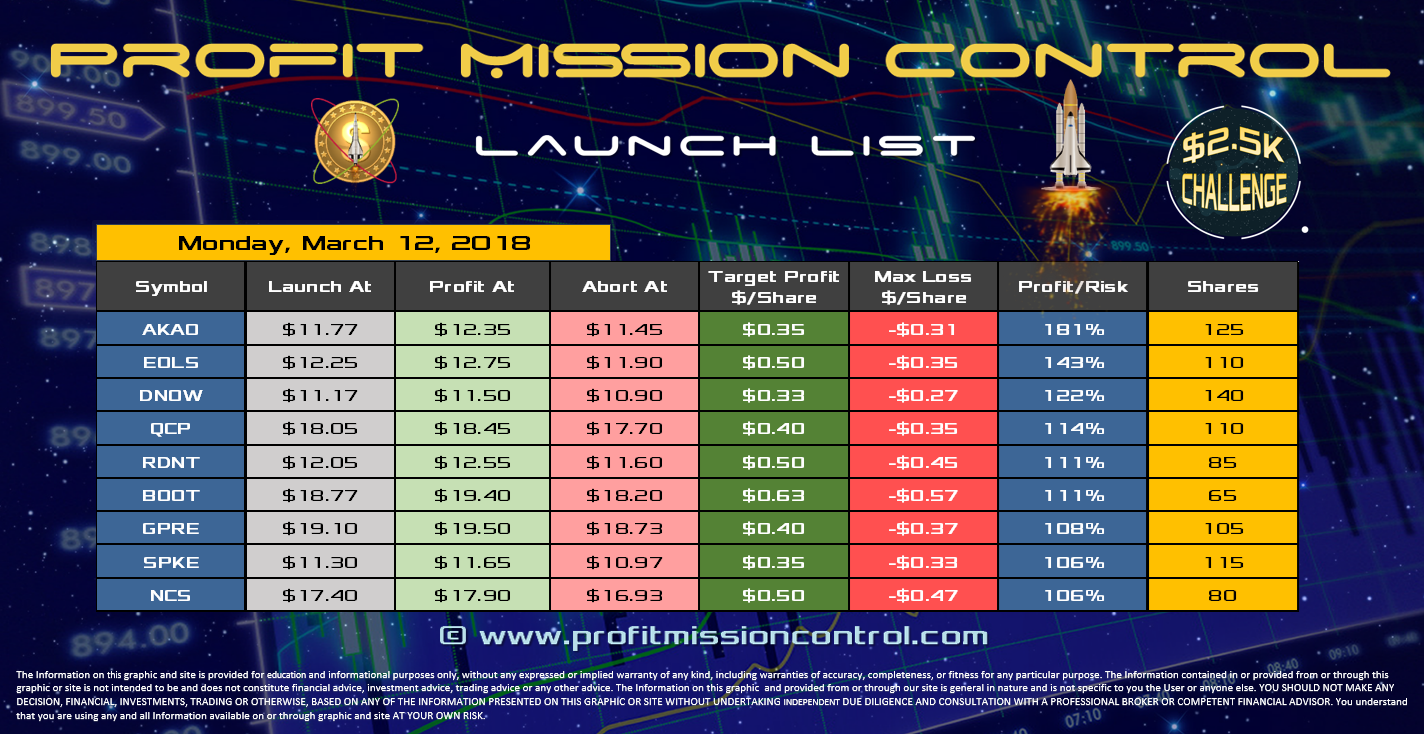 Profit Mission Control Watch List for 03-12-2018