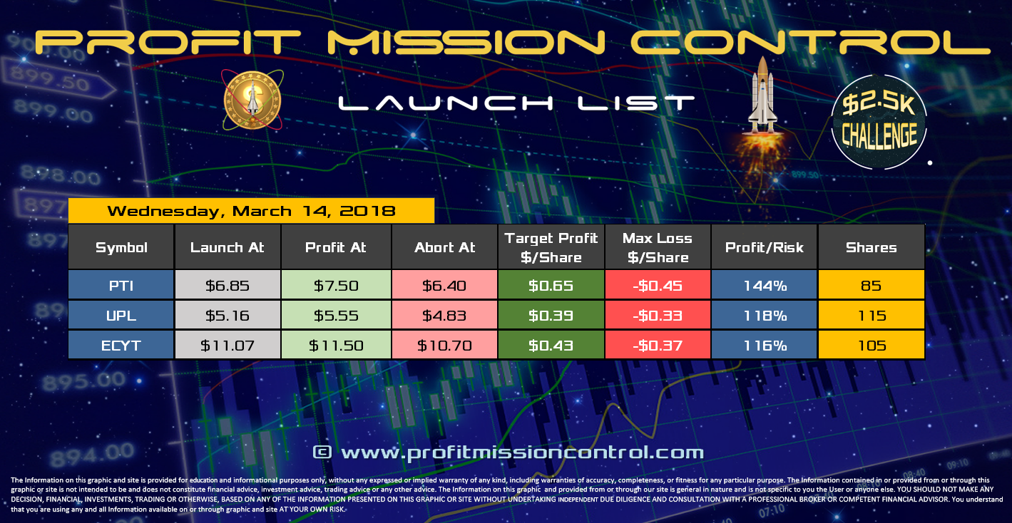 Profit Mission Control Watch List for 03-14-2018