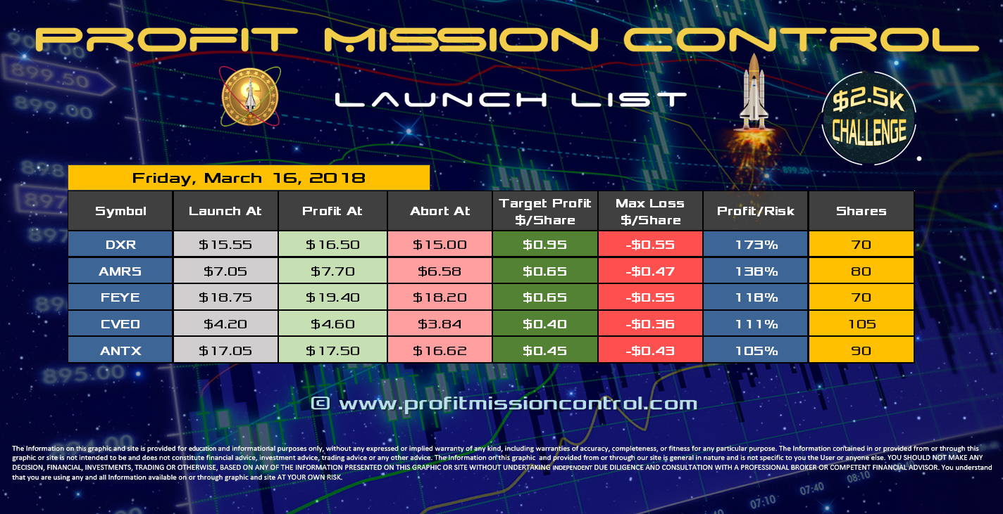 Profit Mission Control Watch List for 03-16-2018