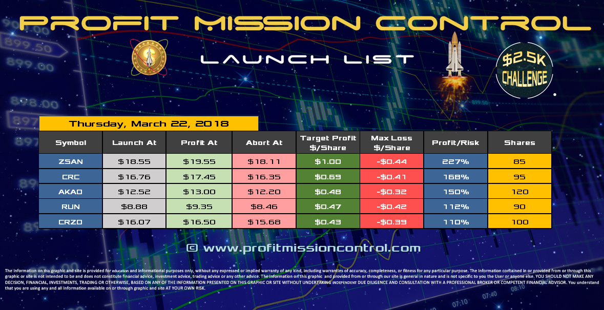 Profit Mission Control Watch List for 03-22-20018
