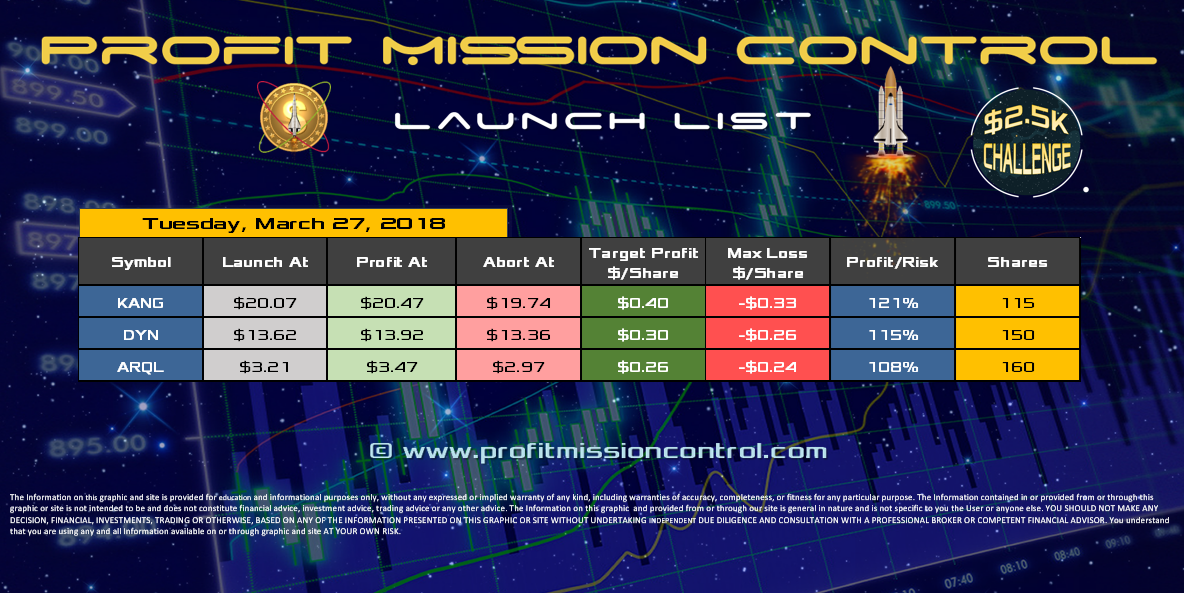 Profit Mission Control Watch List for 03-27-2018