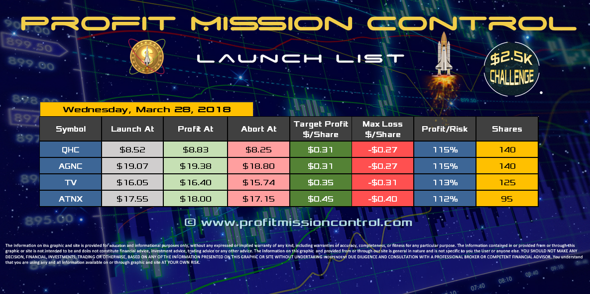 Profit Mission Control Watch List for 03-28-2018