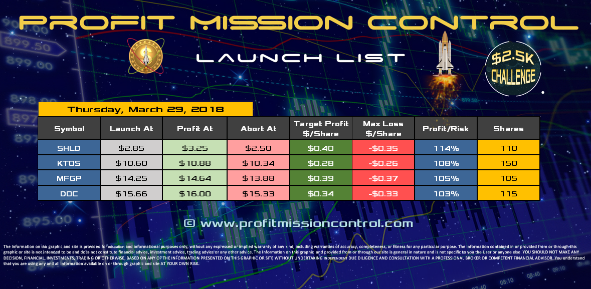 Profit Mission Control Watch List for 03-29-2018