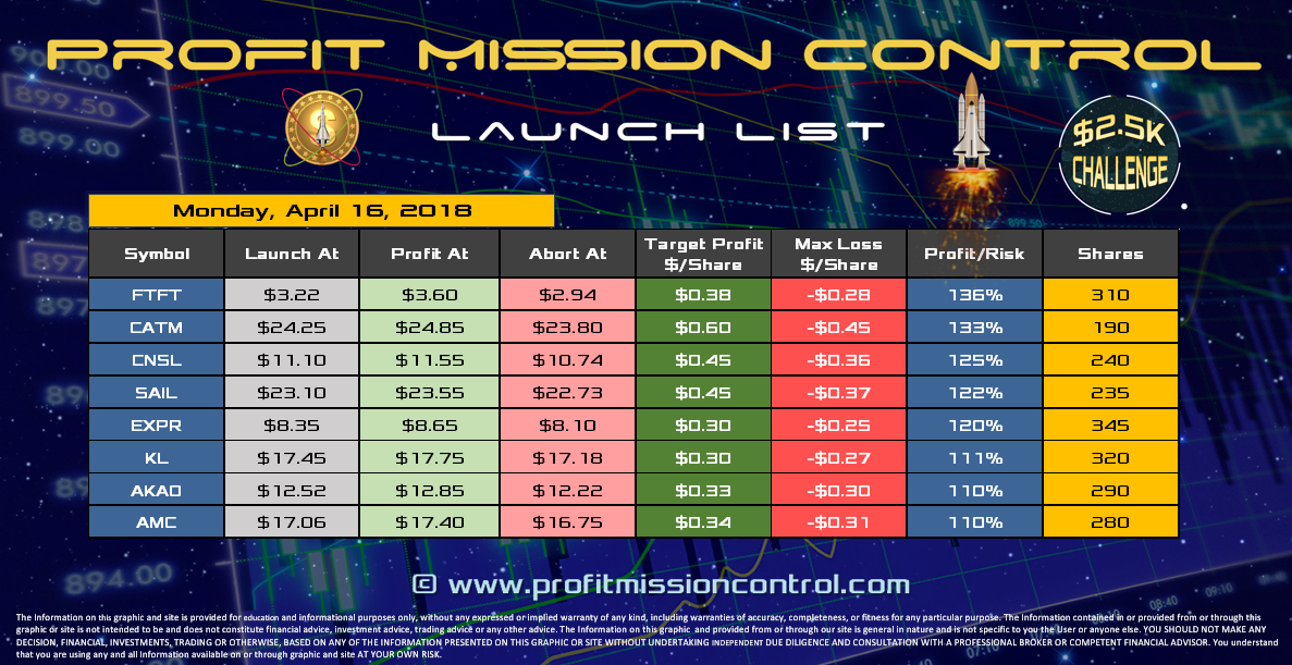 Profit Mission Control Watch List for 04-16-2018