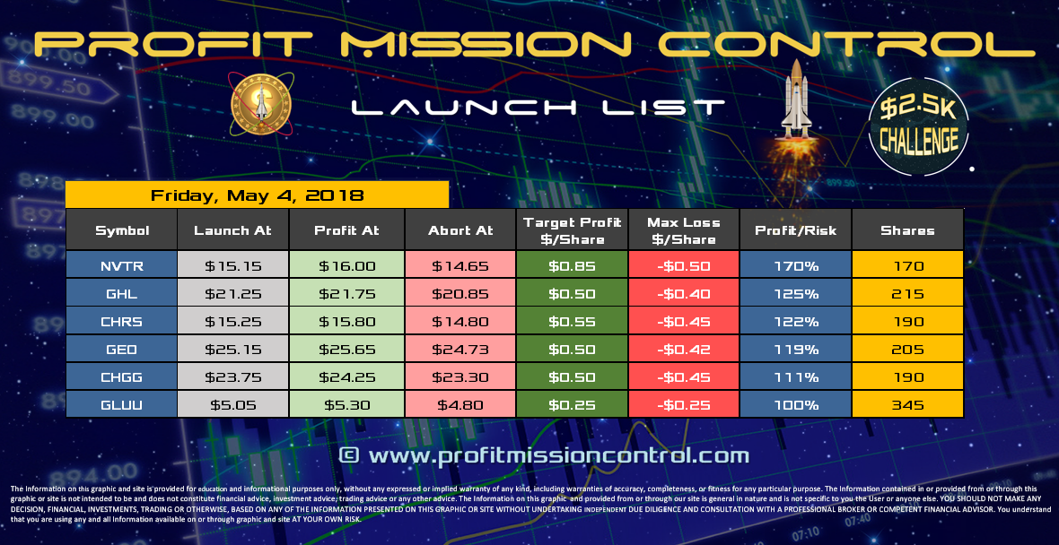 Profit Mission Control Watch List for 05-04-2018