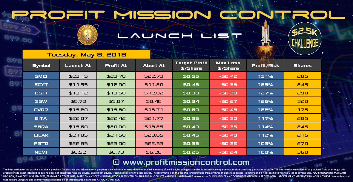 Profit Mission Control Watch List for 05-08-2018
