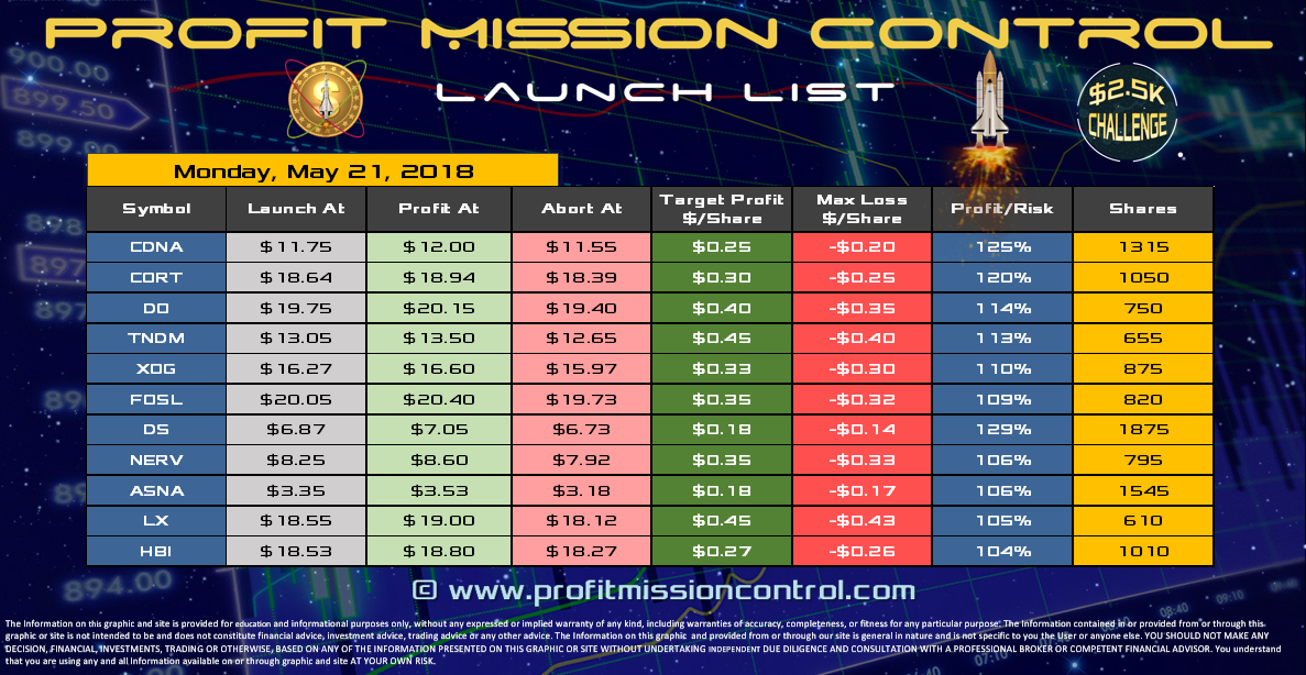 Profit Mission Control Watch List for 05-21-2018