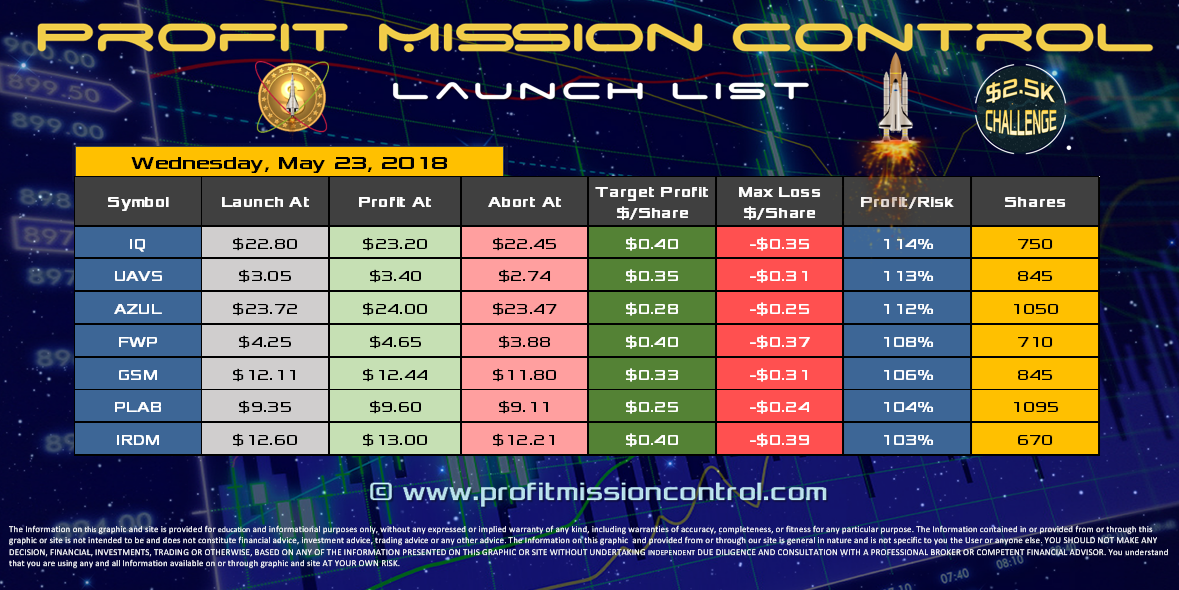 Profit Mission Control Watch List for 05-23-2018