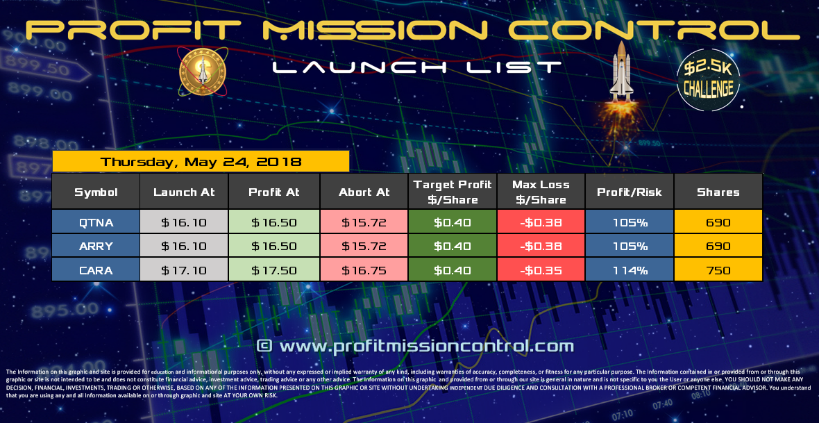 Profit Mission Control Watch List for 05-24-2018