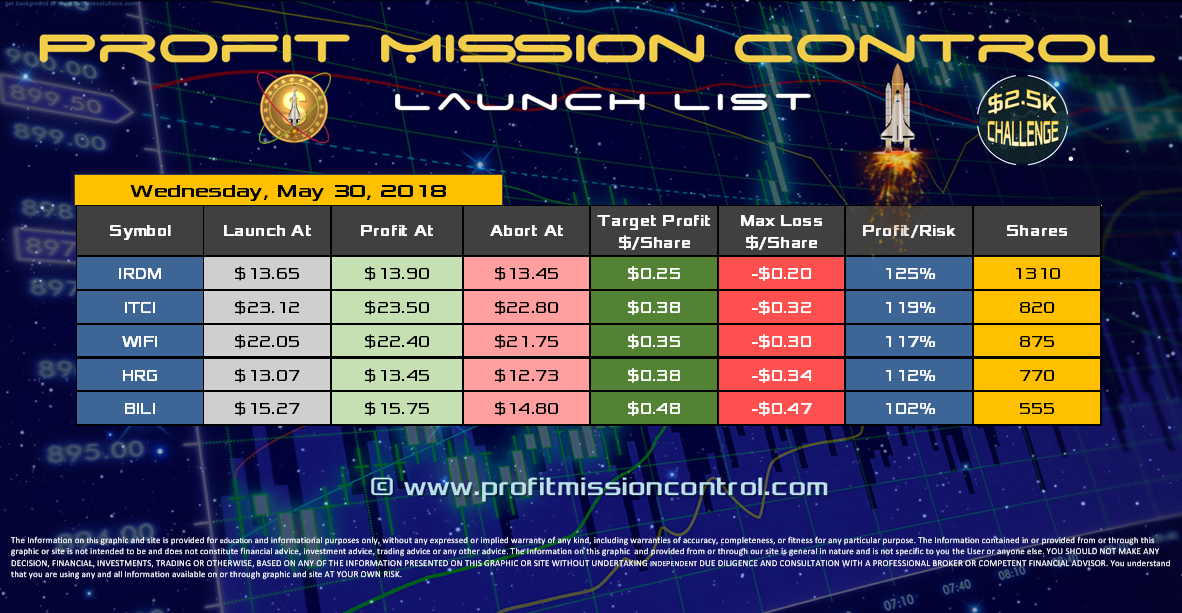 Profit Mission Control Watch List for 05-30-2018